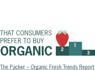 Strawberries are ranked as the #2 item that consumers prefer to buy organic