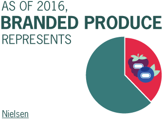 As of 2016, Branded Produce represents 38.5% of total produce dollars
