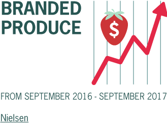 Branded produce dollar sales grew by 8% from September 2016 - September 2017
