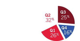 Purchases by Quarter: Q1 - 26%, Q2 - 32%, Q3 - 25%, and Q4 - 16%