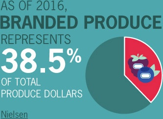 As of 2016, branded produce represents 38.5% of total produce dollars.