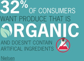 32% of consumers want produce that is organic and does not contain artificial ingredients