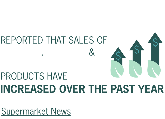 81% of retailers and wholesalers reported that sales of organic, natural, and green private label products have increased over the past year