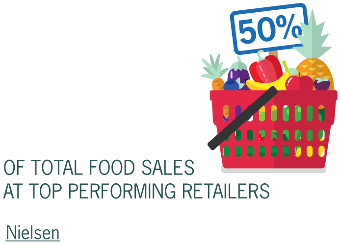 Fresh sales account for 50% of total food sales at top performing retailers