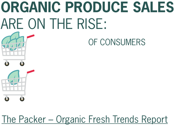 Organic produce sales are on the rise - 12% of consumers report exclusively buying organic, while 33% buy organic occasionally