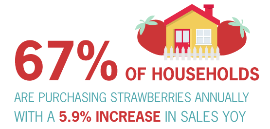 67% of households are purchasing strawberries annually with a 5.9% increase in sales YOY.